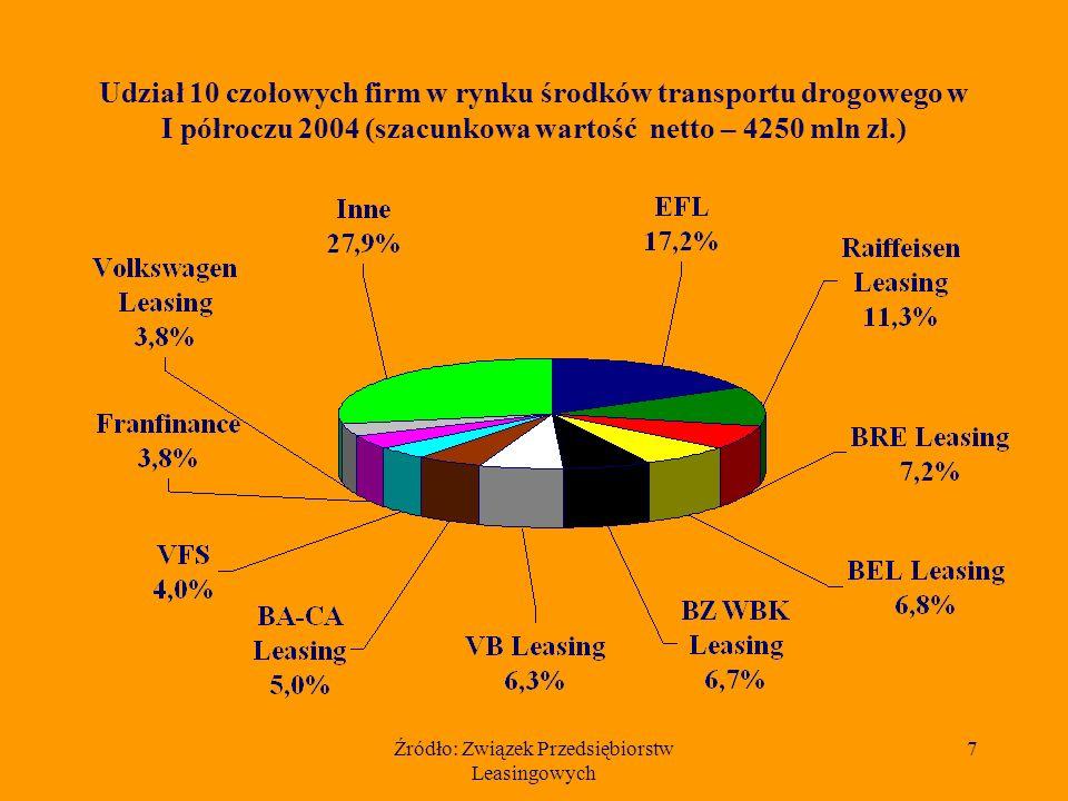 Źródło: Związek Przedsiębiorstw Leasingowych 8 Szacunkowa wartość netto środków transportu drogowego przekazanych w leasing w I półroczu w latach 1997 - 2004 (w mln zł.)