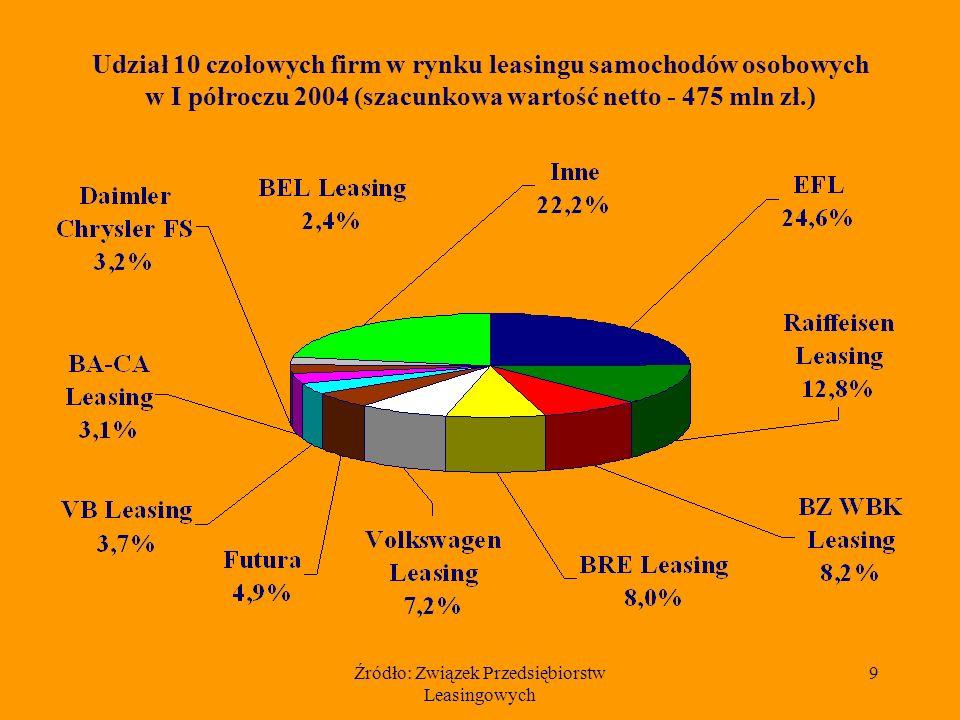 Źródło: Związek Przedsiębiorstw Leasingowych 9 Udział 10 czołowych firm w rynku leasingu samochodów osobowych w I półroczu 2004 (szacunkowa wartość netto - 475 mln zł.)