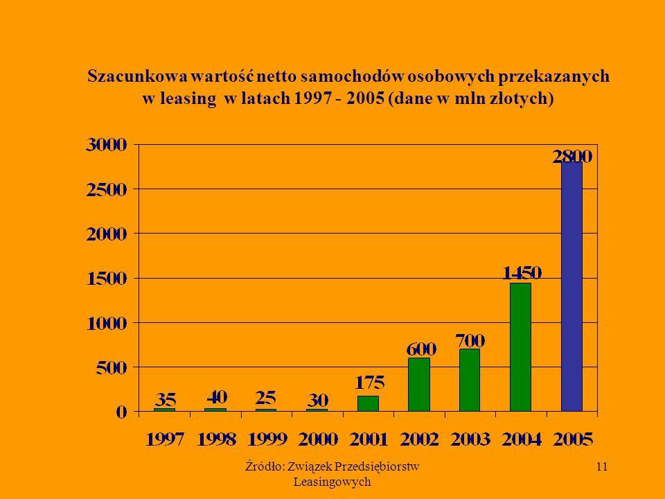 Źródło: Związek Przedsiębiorstw Leasingowych 10 Udział 10 czołowych firm w rynku leasingu samochodów osobowych w 2005 r.
