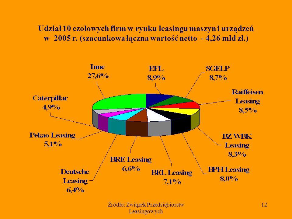 Źródło: Związek Przedsiębiorstw Leasingowych 11 Szacunkowa wartość netto samochodów osobowych przekazanych w leasing w latach 1997 - 2005 (dane w mln złotych)