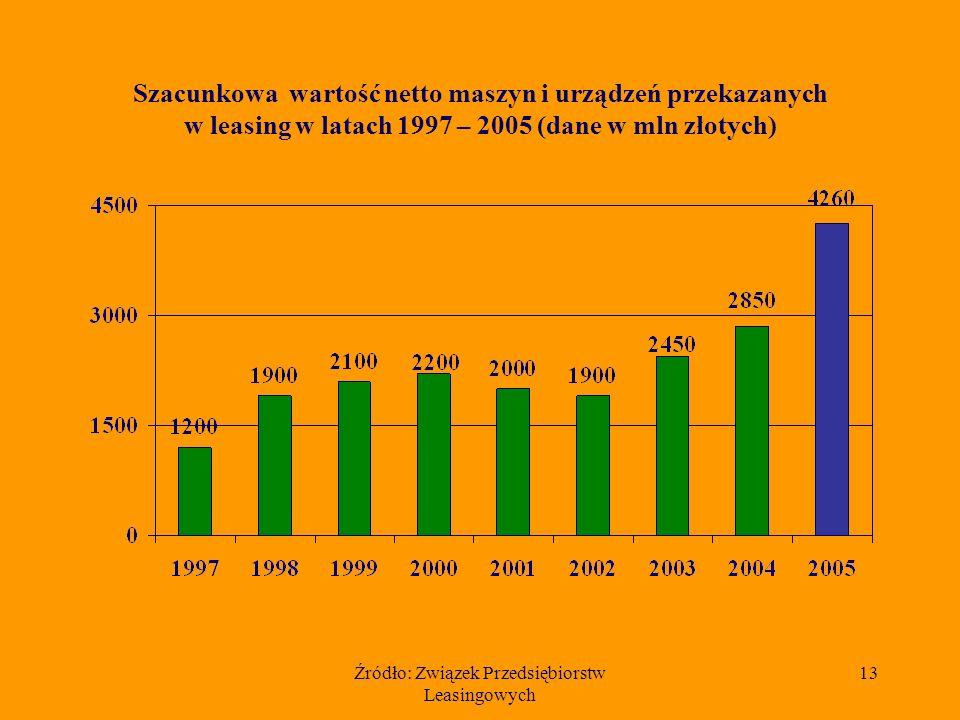 Źródło: Związek Przedsiębiorstw Leasingowych 12 Udział 10 czołowych firm w rynku leasingu maszyn i urządzeń w 2005 r.