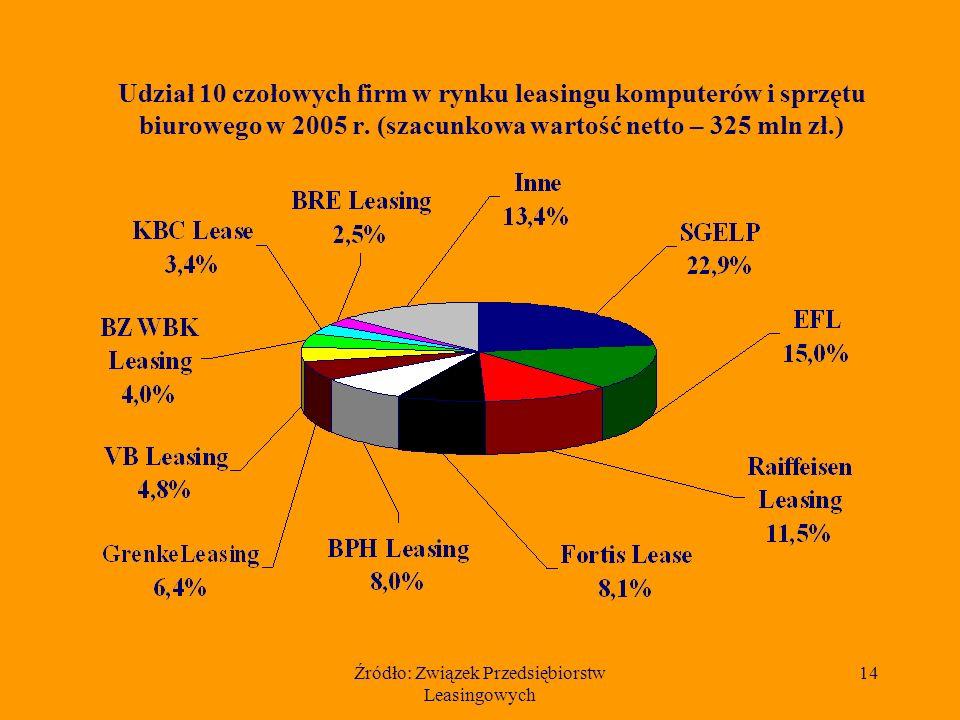 Źródło: Związek Przedsiębiorstw Leasingowych 13 Szacunkowa wartość netto maszyn i urządzeń przekazanych w leasing w latach 1997 – 2005 (dane w mln złotych)