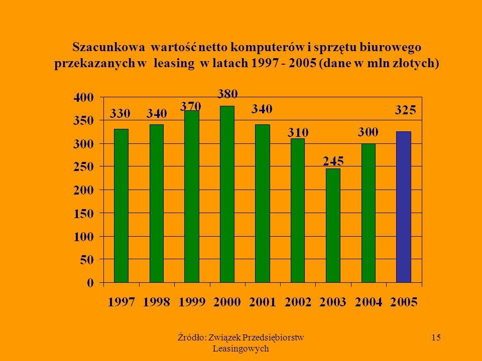 Źródło: Związek Przedsiębiorstw Leasingowych 14 Udział 10 czołowych firm w rynku leasingu komputerów i sprzętu biurowego w 2005 r.