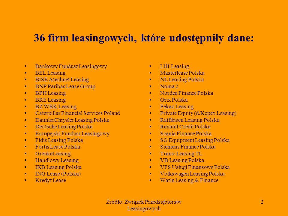 Związek Przedsiębiorstw Leasingowych Warszawa, styczeń 2006 Wyniki branży leasingowej za 2005 rok