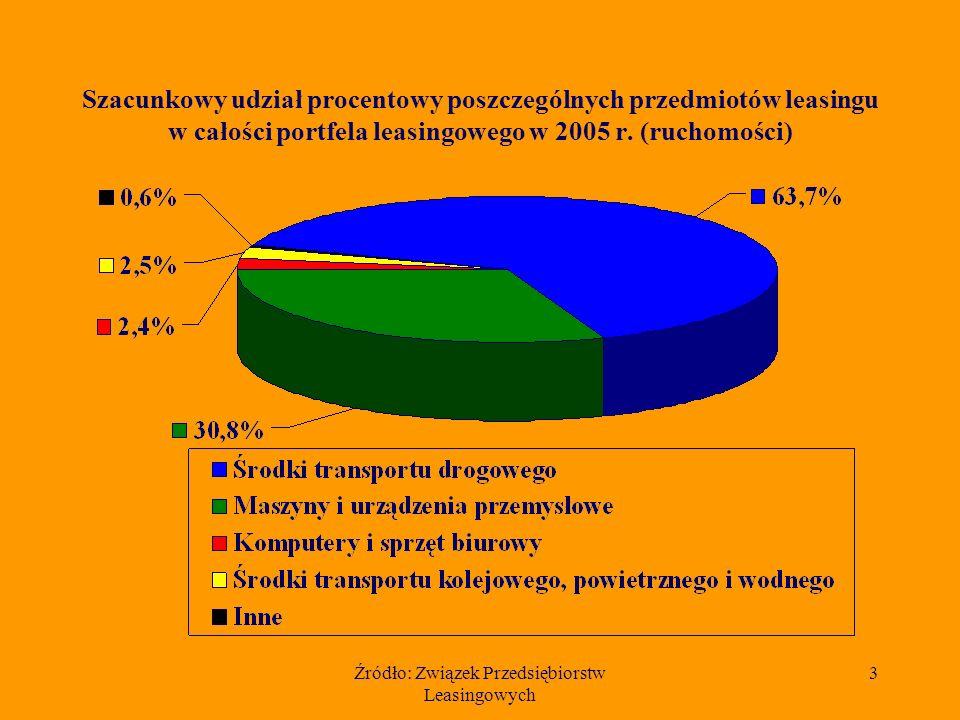 Źródło: Związek Przedsiębiorstw Leasingowych 2 36 firm leasingowych, które udostępniły dane: Bankowy Fundusz Leasingowy BEL Leasing BISE Atechnet Leasing BNP Paribas Lease Group BPH Leasing BRE Leasing BZ WBK Leasing Caterpillar Financial Services Poland DaimlerChrysler Leasing Polska Deutsche Leasing Polska Europejski Fundusz Leasingowy Fidis Leasing Polska Fortis Lease Polska GrenkeLeasing Handlowy Leasing IKB Leasing Polska ING Lease (Polska) Kredyt Lease LHI Leasing Masterlease Polska NL Leasing Polska Noma 2 Nordea Finance Polska Orix Polska Pekao Leasing Private Equity (d.Kopex Leasing) Raiffeisen Leasing Polska Renault Credit Polska Scania Finance Polska SG Equipment Leasing Polska Siemens Finance Polska Trans- Leasing TL VB Leasing Polska VFS Usługi Finansowe Polska Volkswagen Leasing Polska Watin Leasing & Finance