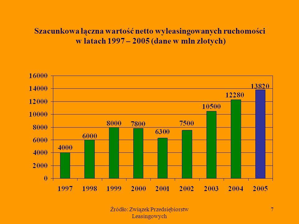 Źródło: Związek Przedsiębiorstw Leasingowych 6 Udział 10 czołowych firm w rynku leasingu ruchomości w 2005 r (szacunkowa wartość netto – 13,82 mld zł.)