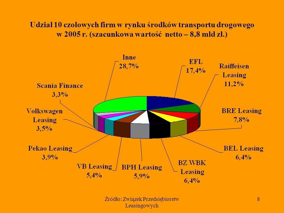Źródło: Związek Przedsiębiorstw Leasingowych 7 Szacunkowa łączna wartość netto wyleasingowanych ruchomości w latach 1997 – 2005 (dane w mln złotych)