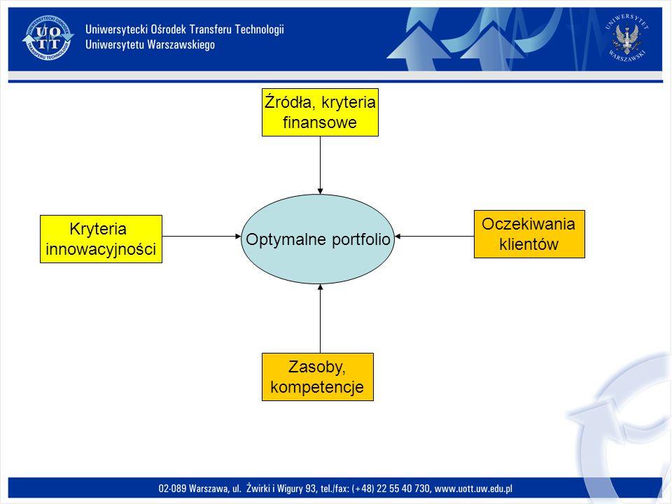 Optymalne portfolio Kryteria innowacyjności Źródła, kryteria finansowe Oczekiwania klientów Zasoby, kompetencje