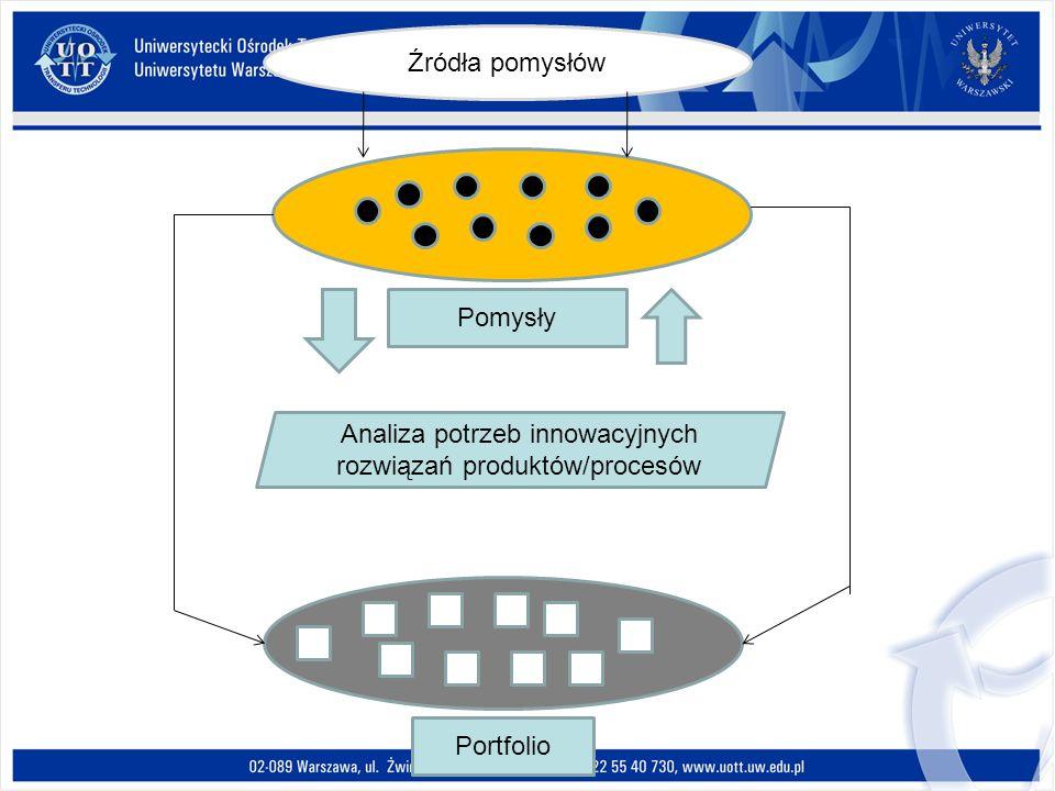 Portfolio Pomysły Analiza potrzeb innowacyjnych rozwiązań produktów/procesów Źródła pomysłów
