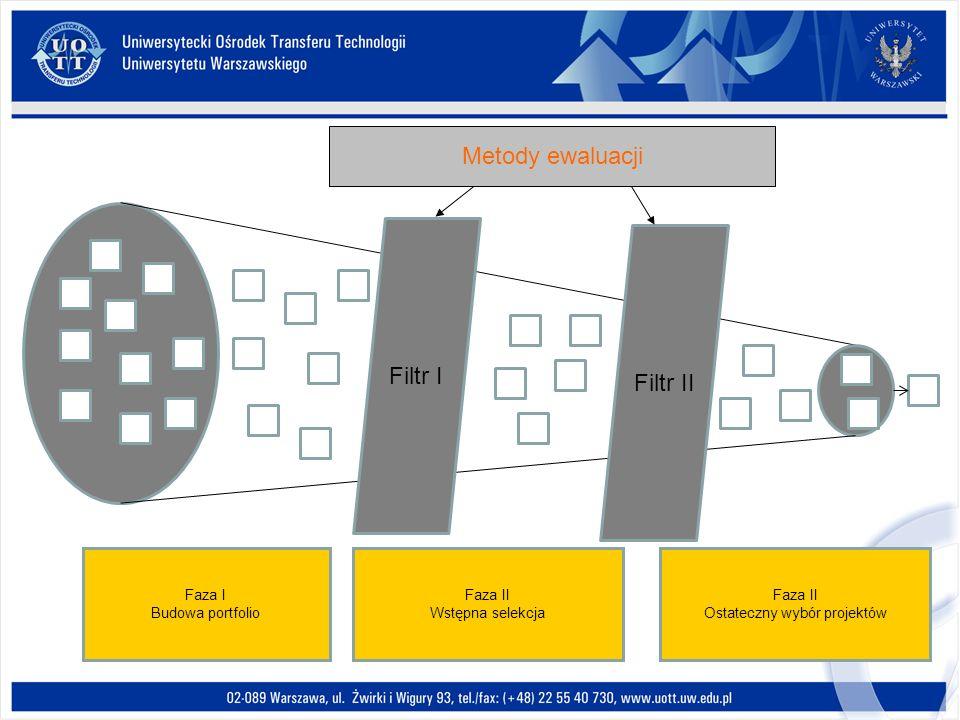 Filtr I Filtr II Faza I Budowa portfolio Faza II Wstępna selekcja Faza II Ostateczny wybór projektów Metody ewaluacji