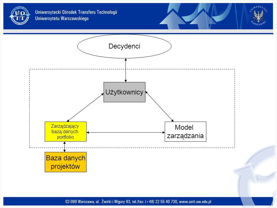 Użytkownicy Zarządzający bazą danych portfolio Model zarządzania Baza danych projektów Decydenci