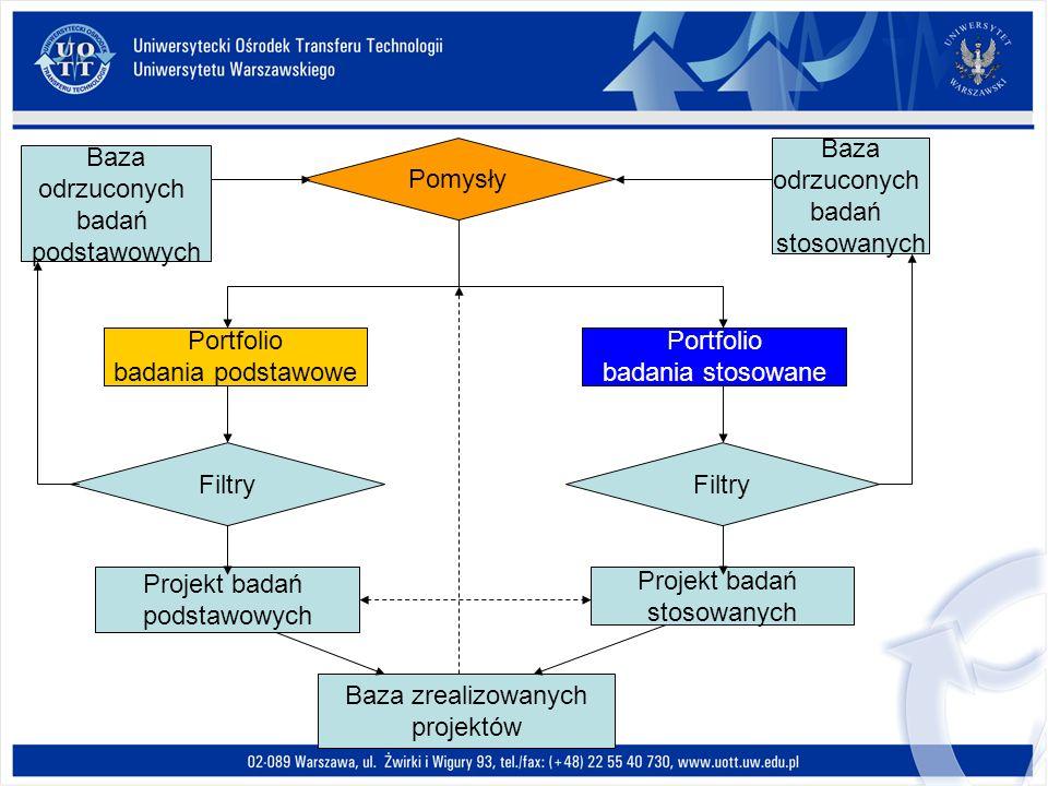 Pomysły Portfolio badania podstawowe Portfolio badania stosowane Filtry Baza odrzuconych badań podstawowych Baza odrzuconych badań stosowanych Projekt