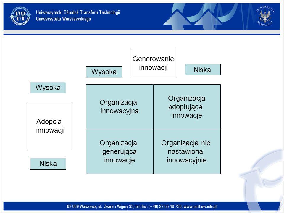 Organizacja innowacyjna Organizacja adoptująca innowacje Organizacja generująca innowacje Organizacja nie nastawiona innowacyjnie Wysoka Niska Wysoka