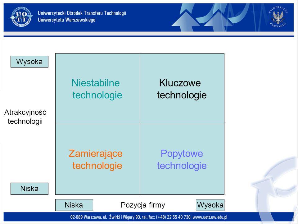 Niestabilne technologie Kluczowe technologie Zamierające technologie Popytowe technologie Wysoka Niska Wysoka Atrakcyjność technologii Pozycja firmy