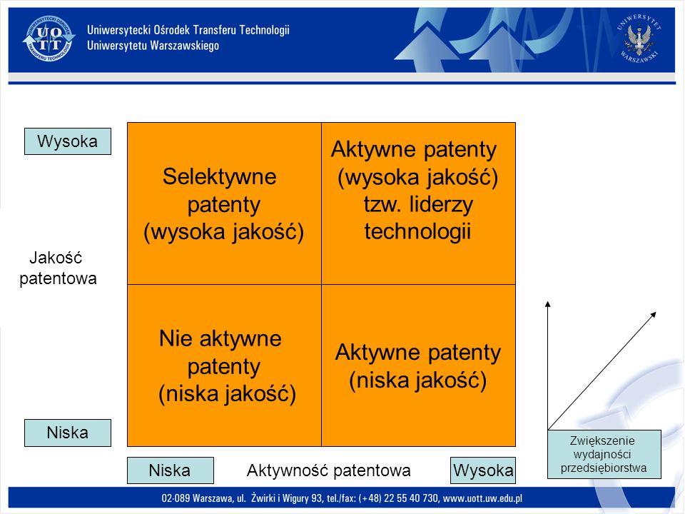 Selektywne patenty (wysoka jakość) Aktywne patenty (wysoka jakość) tzw. liderzy technologii Nie aktywne patenty (niska jakość) Aktywne patenty (niska
