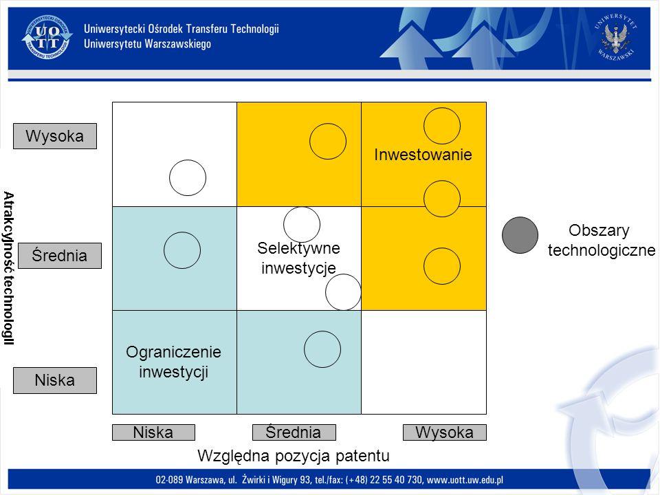 Ograniczenie inwestycji Selektywne inwestycje Inwestowanie Obszary technologiczne Atrakcyjność technologii Wysoka Niska Średnia WysokaŚredniaNiska Wzg