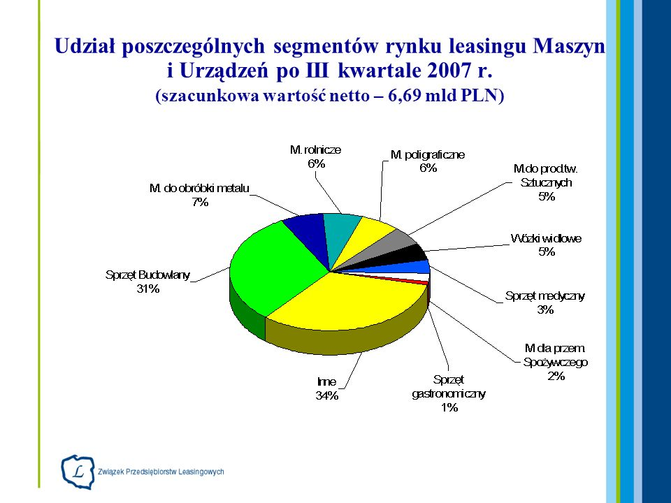 Udział poszczególnych segmentów rynku leasingu Maszyn i Urządzeń po III kwartale 2007 r. (szacunkowa wartość netto – 6,69 mld PLN)