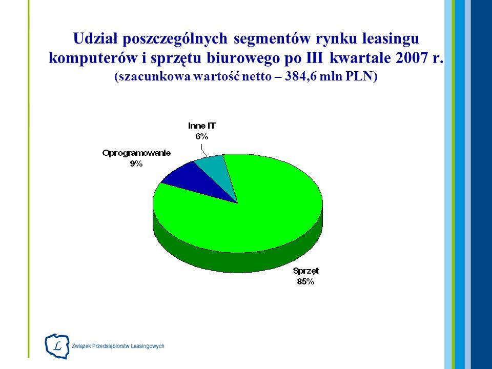 Udział poszczególnych segmentów rynku leasingu komputerów i sprzętu biurowego po III kwartale 2007 r. (szacunkowa wartość netto – 384,6 mln PLN)