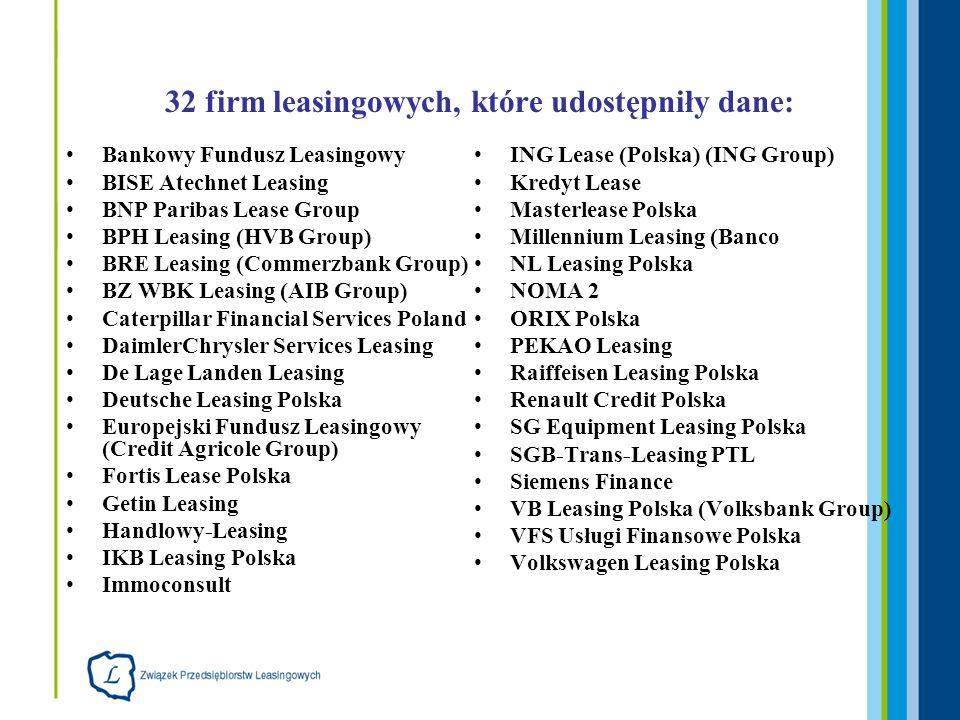 32 firm leasingowych, które udostępniły dane: Bankowy Fundusz Leasingowy BISE Atechnet Leasing BNP Paribas Lease Group BPH Leasing (HVB Group) BRE Lea