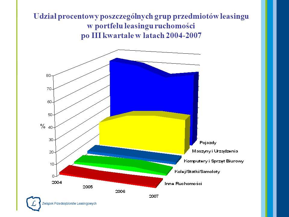 Porównanie wartości poszczególnych rodzajów wyleasingowanych ruchomości po III kwartale 2006 i 2007 roku (dane w mld PLN) RynekIII kw 2006III kw 2007 Zmiana (wzrost/spadek) Pojazdy8,4114,0166,6% Maszyny4,476,6949,7% IT0,270,3840,1% Samoloty, statki, kolej 0,520,25-52,4% Inne0,010,22124,4% Ruchomości 13,7721,5556,5%