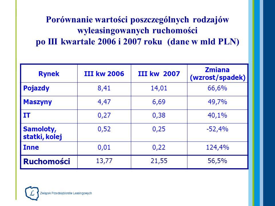 Porównanie wartości poszczególnych rodzajów wyleasingowanych ruchomości po III kwartale 2006 i 2007 roku (dane w mld PLN) RynekIII kw 2006III kw 2007