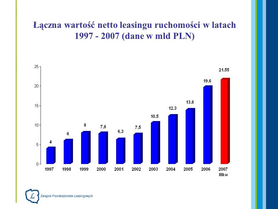 Łączna wartość netto leasingu ruchomości po III kwartale w latach 2005 - 2007 (dane w mld PLN)