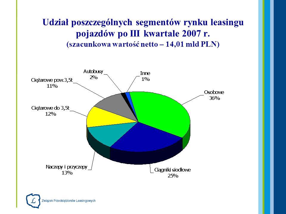 Udział poszczególnych segmentów rynku leasingu pojazdów po III kwartale 2007 r. (szacunkowa wartość netto – 14,01 mld PLN)