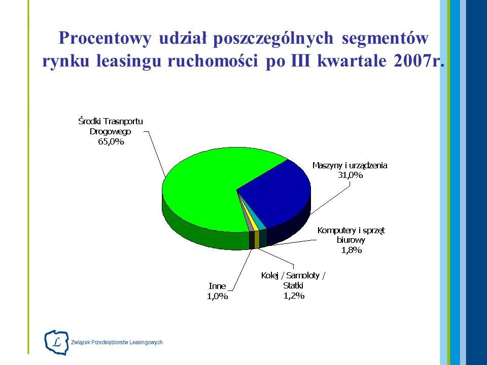 Procentowy udział poszczególnych segmentów rynku leasingu ruchomości po III kwartale 2007r.
