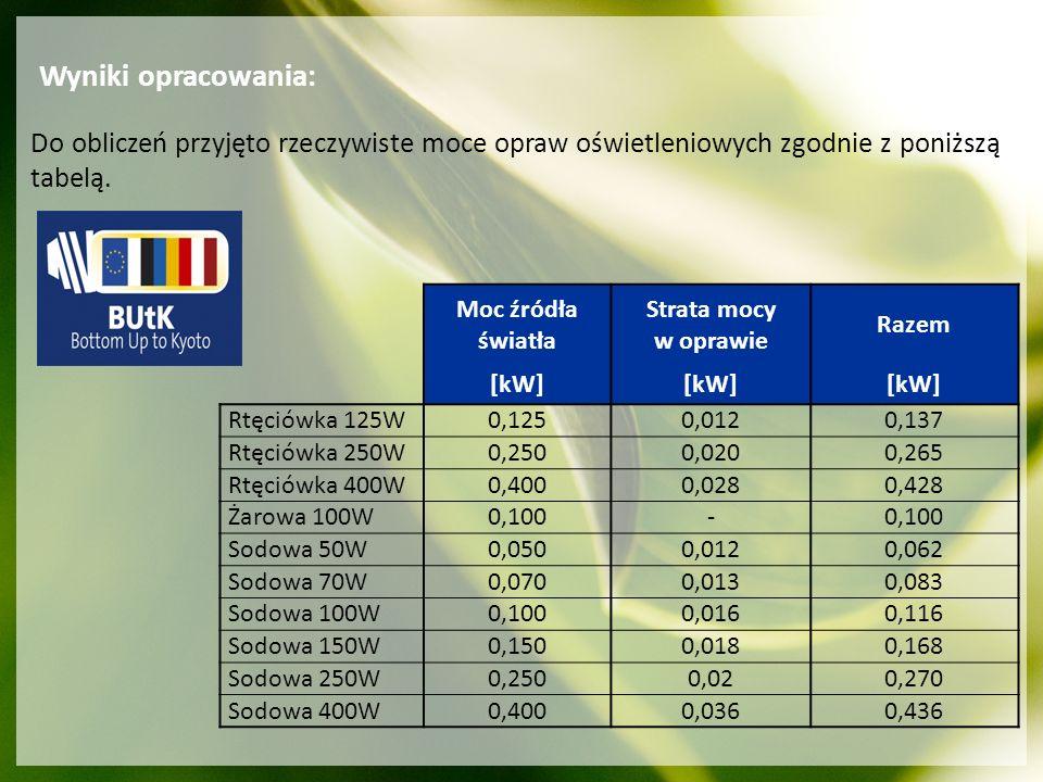 Wyniki opracowania: Do obliczeń przyjęto rzeczywiste moce opraw oświetleniowych zgodnie z poniższą tabelą. Moc źródła światła Strata mocy w oprawie Ra