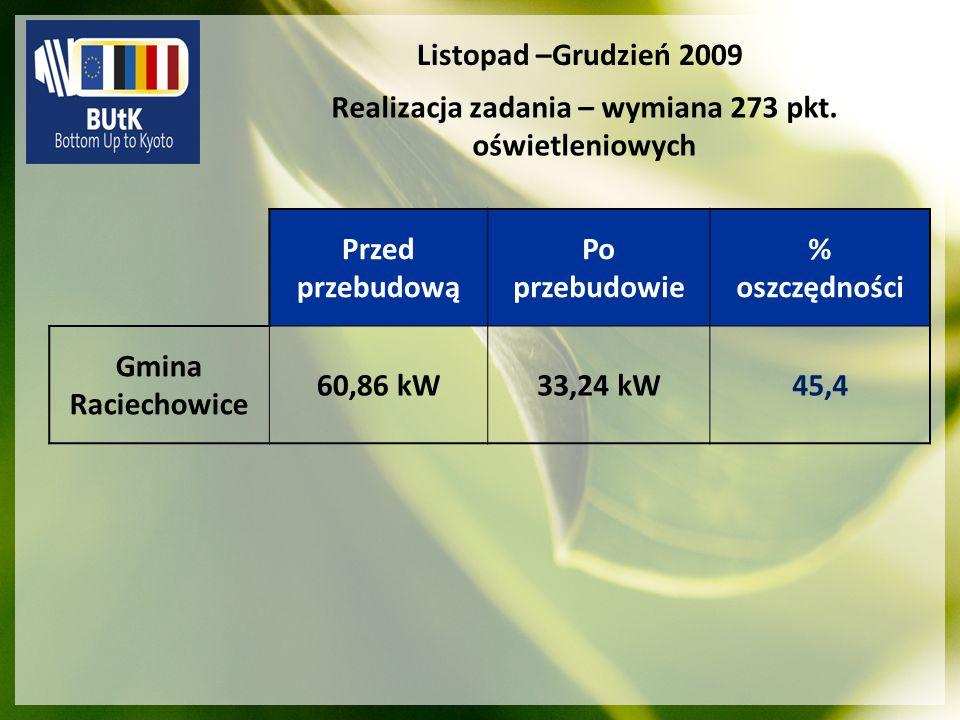 Przed przebudową Po przebudowie % oszczędności Gmina Raciechowice 60,86 kW33,24 kW45,4 Listopad –Grudzień 2009 Realizacja zadania – wymiana 273 pkt. o