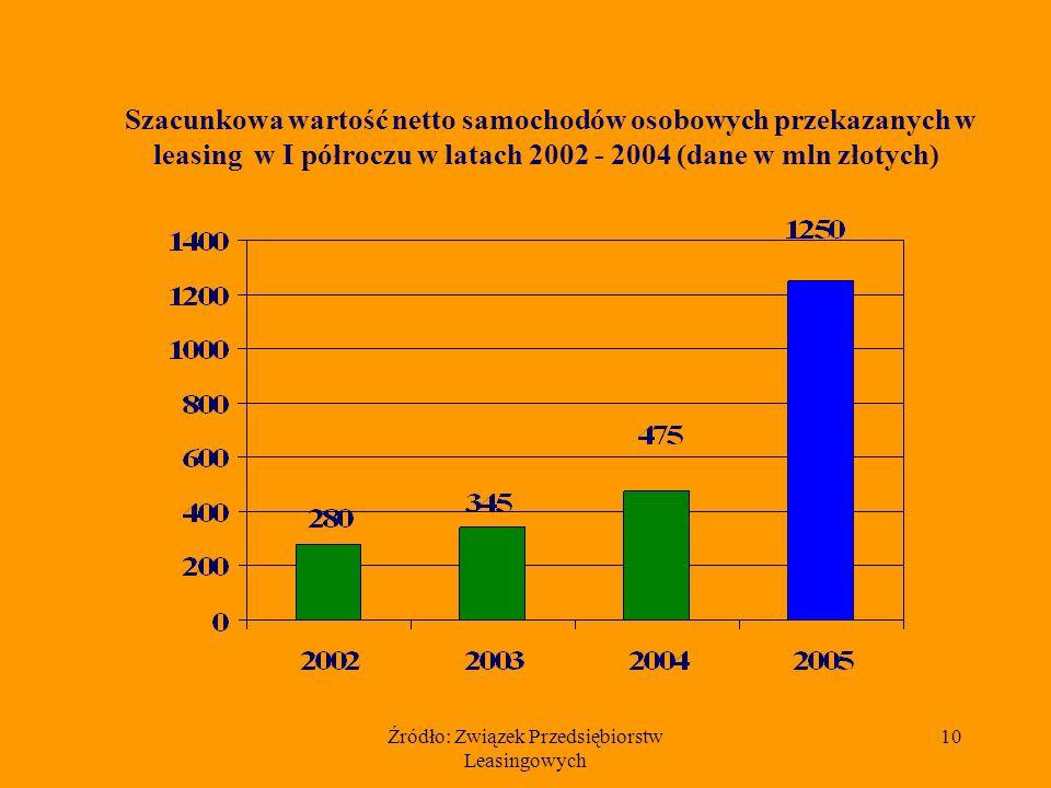 Źródło: Związek Przedsiębiorstw Leasingowych 10 Szacunkowa wartość netto samochodów osobowych przekazanych w leasing w I półroczu w latach 2002 - 2004 (dane w mln złotych)