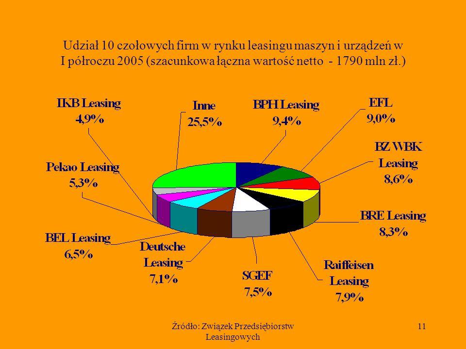 Źródło: Związek Przedsiębiorstw Leasingowych 11 Udział 10 czołowych firm w rynku leasingu maszyn i urządzeń w I półroczu 2005 (szacunkowa łączna wartość netto - 1790 mln zł.)