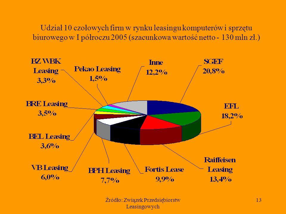 Źródło: Związek Przedsiębiorstw Leasingowych 13 Udział 10 czołowych firm w rynku leasingu komputerów i sprzętu biurowego w I półroczu 2005 (szacunkowa wartość netto - 130 mln zł.)