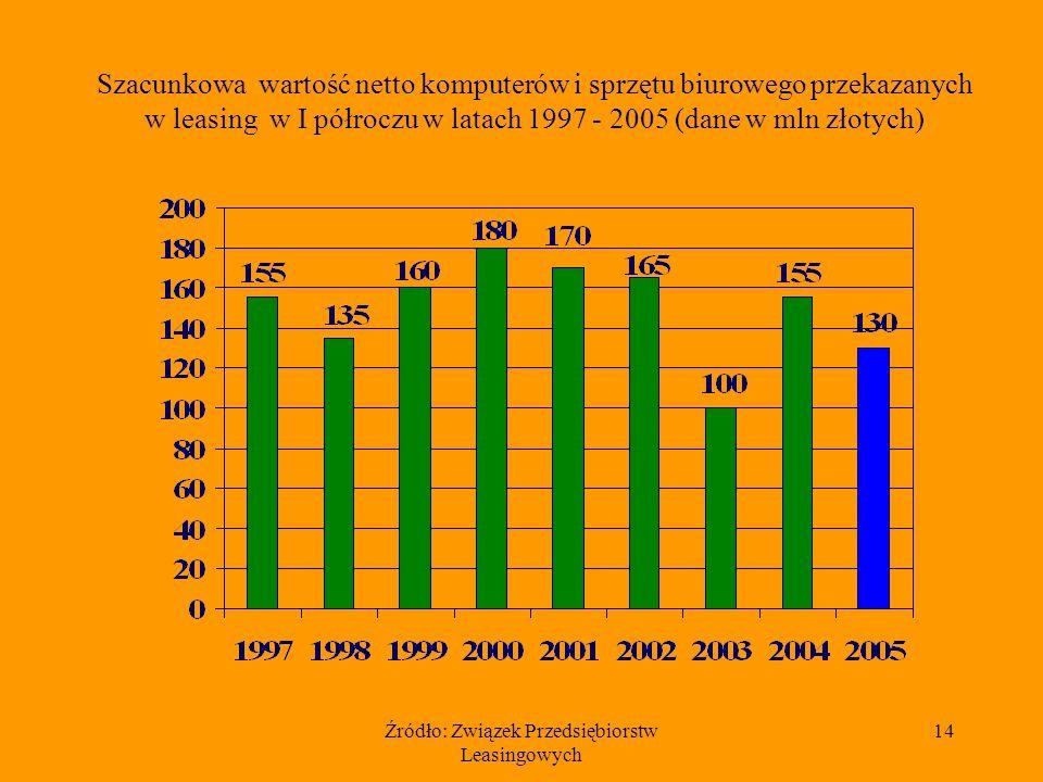 Źródło: Związek Przedsiębiorstw Leasingowych 14 Szacunkowa wartość netto komputerów i sprzętu biurowego przekazanych w leasing w I półroczu w latach 1997 - 2005 (dane w mln złotych)