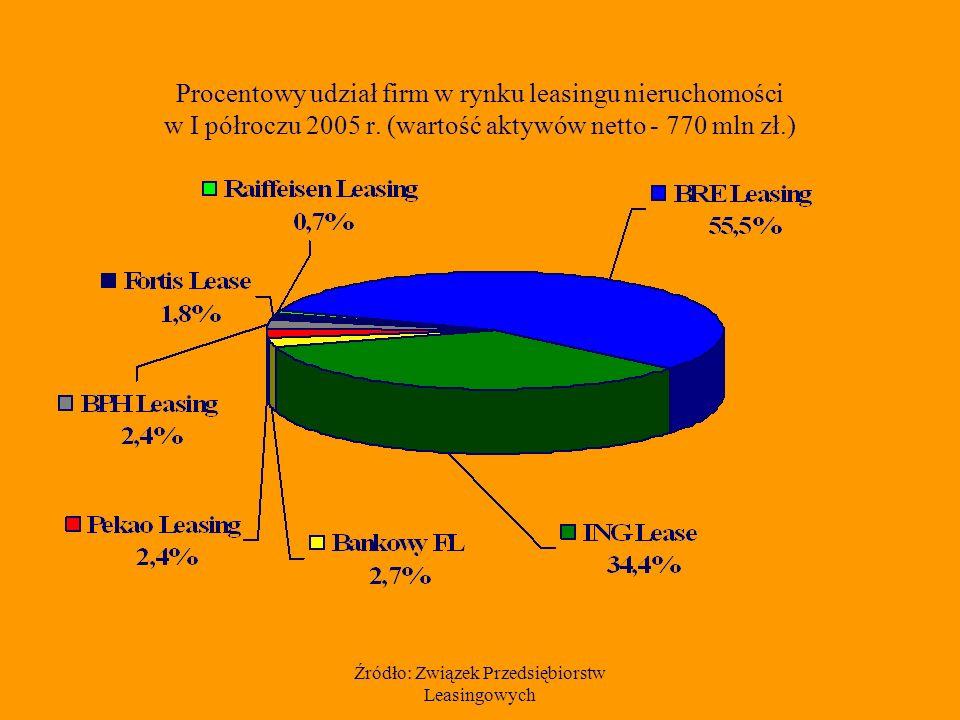 Źródło: Związek Przedsiębiorstw Leasingowych Procentowy udział firm w rynku leasingu nieruchomości w I półroczu 2005 r.