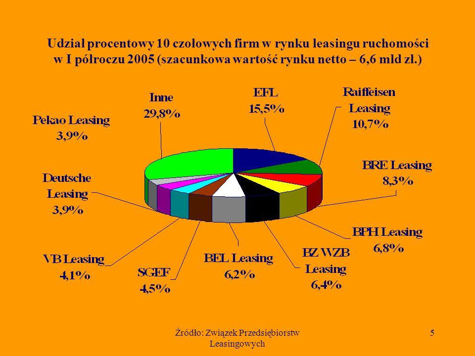 Źródło: Związek Przedsiębiorstw Leasingowych 6 Szacunkowa łączna wartość netto wyleasingowanych ruchomości w I półroczu w latach 1997 - 2005 (dane w mln złotych)
