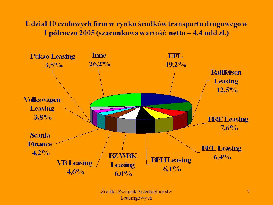 Źródło: Związek Przedsiębiorstw Leasingowych 7 Udział 10 czołowych firm w rynku środków transportu drogowego w I półroczu 2005 (szacunkowa wartość netto – 4,4 mld zł.)