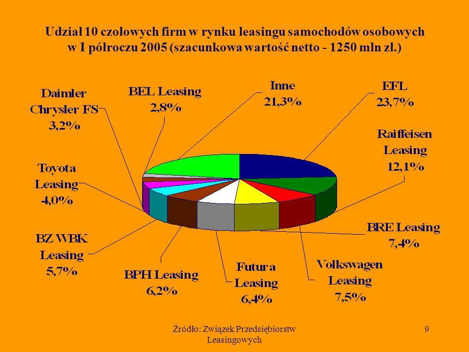 Źródło: Związek Przedsiębiorstw Leasingowych 9 Udział 10 czołowych firm w rynku leasingu samochodów osobowych w I półroczu 2005 (szacunkowa wartość netto - 1250 mln zł.)