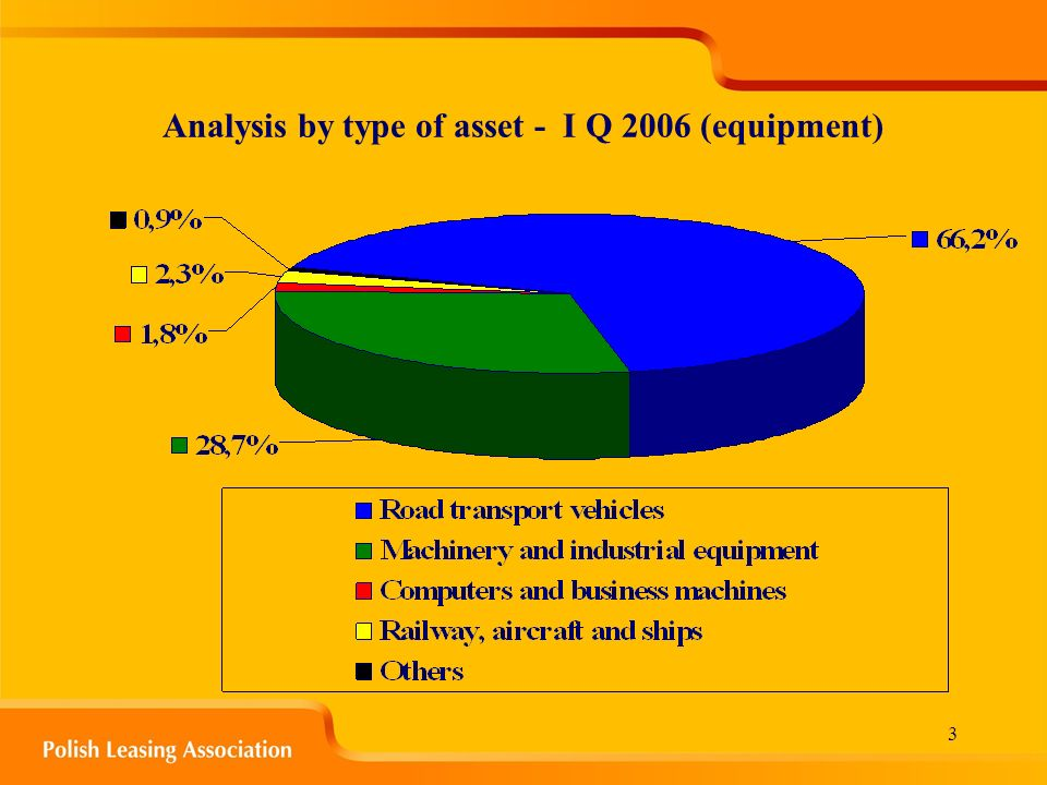 3 Analysis by type of asset - I Q 2006 (equipment)