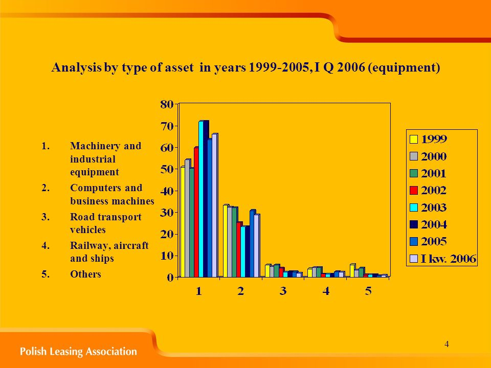 4 Analysis by type of asset in years 1999-2005, I Q 2006 (equipment) 1.Machinery and industrial equipment 2.Computers and business machines 3.Road transport vehicles 4.Railway, aircraft and ships 5.Others