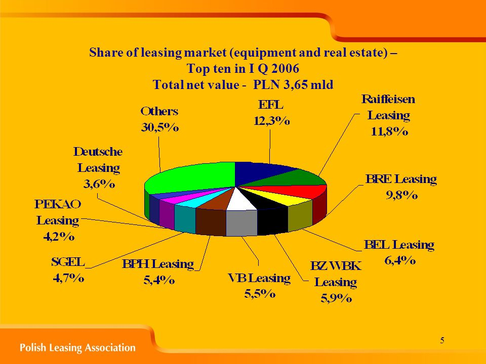 5 Share of leasing market (equipment and real estate) – Top ten in I Q 2006 Total net value - PLN 3,65 mld