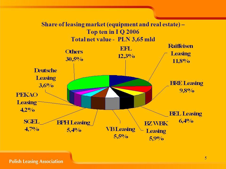 6 Share of leasing market (equipment) – Top ten in I Q 2006 Total net value - PLN 3,51 mld