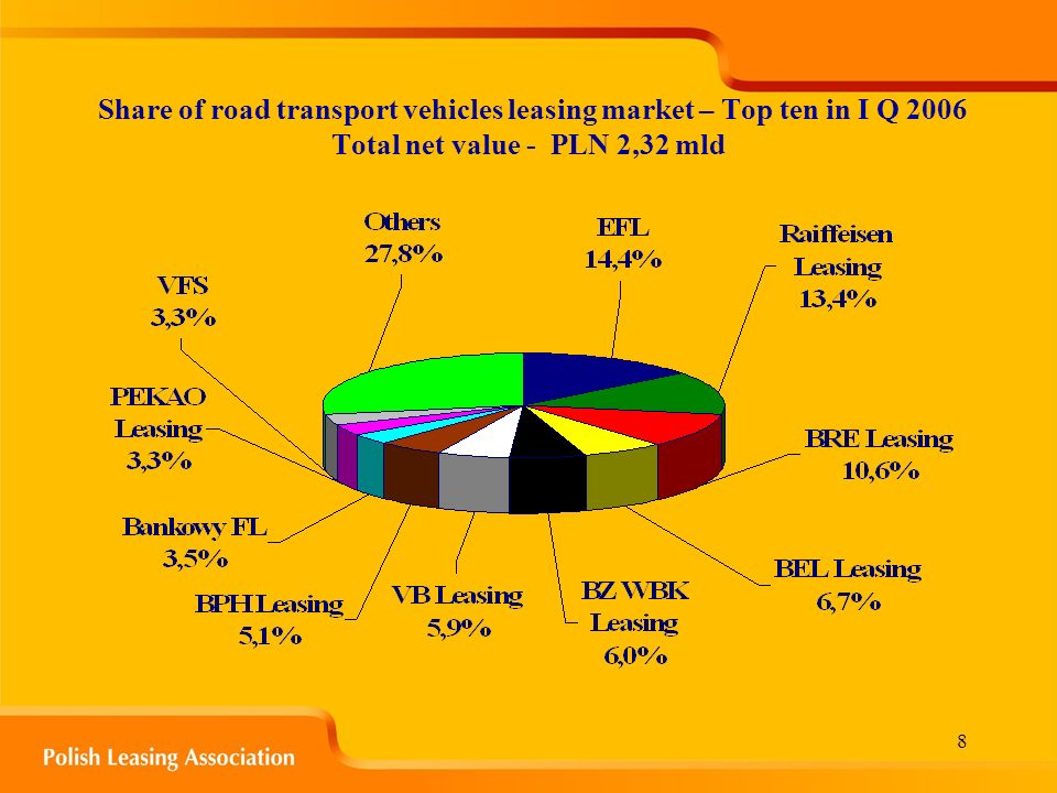 8 Share of road transport vehicles leasing market – Top ten in I Q 2006 Total net value - PLN 2,32 mld