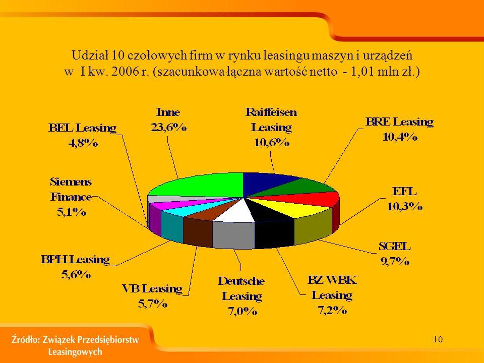 9 Udział 10 czołowych firm w rynku leasingu samochodów osobowych w I kw. 2006 r. (szacunkowa wartość netto – 835 mln zł.)