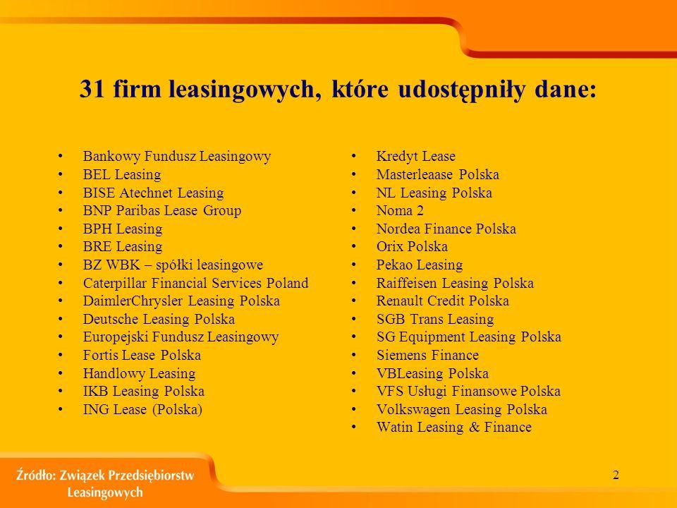 Związek Przedsiębiorstw Leasingowych Warszawa, kwiecień 2006 r. Wyniki branży leasingowej za I kwartał 2006 r.