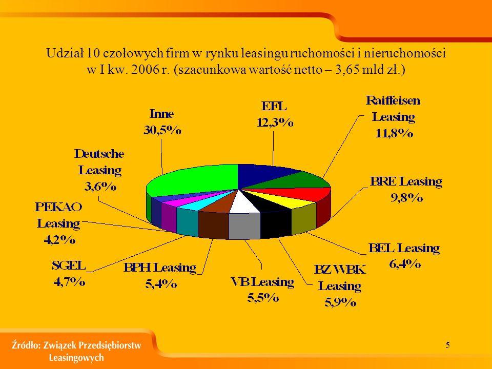 4 Udział procentowy poszczególnych rodzajów leasingu w całości portfela leasingowego w latach 1999-2005 w I kw. 2006 1.Środki transportu drogowego 2.M