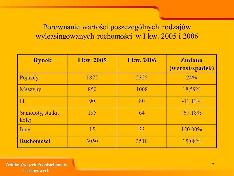 6 Udział 10 czołowych firm w rynku leasingu ruchomości w I kw. 2006 r. (szacunkowa wartość netto – 3,51 mld zł.)