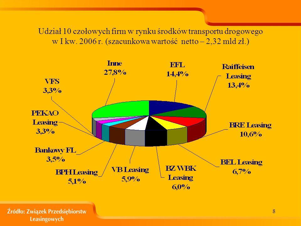 7 Porównanie wartości poszczególnych rodzajów wyleasingowanych ruchomości w I kw. 2005 i 2006 RynekI kw. 2005I kw. 2006Zmiana (wzrost/spadek) Pojazdy1
