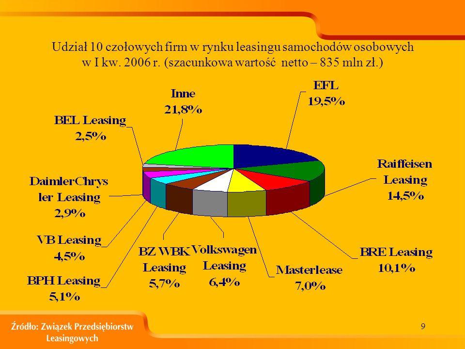 9 Udział 10 czołowych firm w rynku leasingu samochodów osobowych w I kw.