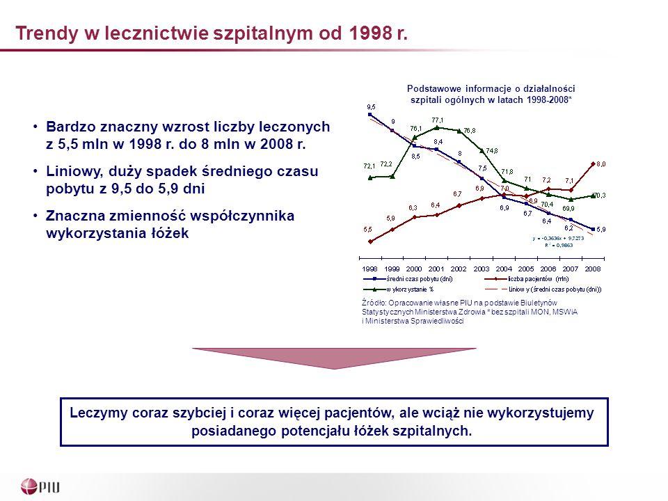Trendy w lecznictwie szpitalnym od 1998 r.